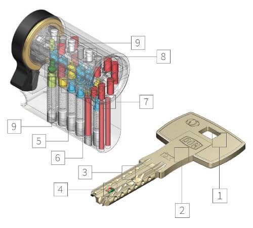 Dom IX Twido veiligheidscilinder - Doorsnede